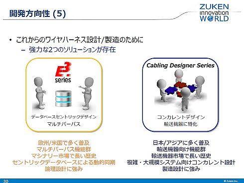「E3」は産業機器向け、「Cabling Designer」は輸送機器向けで有力