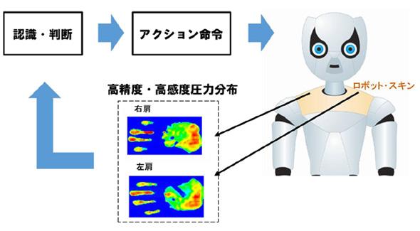 ロボットスキンをヒト型ロボットに搭載したシステムのイメージ