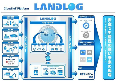 「LANDLOG」の概念図