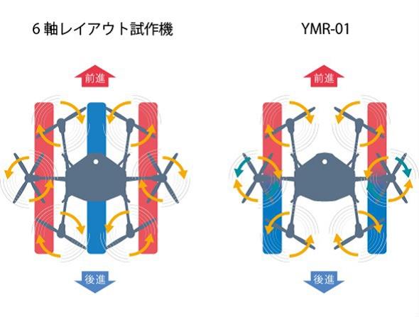 対向するローターが反転する一般的な6枚ローター(左)と「YMR-01」の8枚ローター