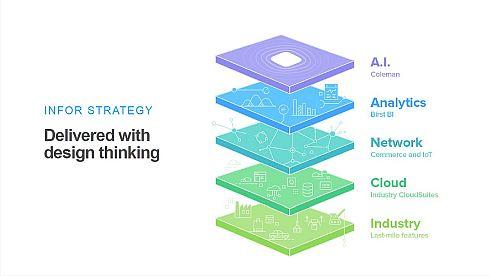 「Infor CloudSuite」の階層構造