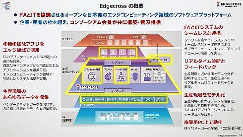 「Edgecross」の機能と概要