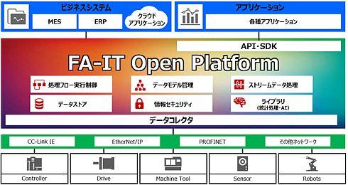 三菱電機の「FA-ITオープンプラットフォーム」の概要