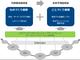 工場稼働の遠隔監視を実現する簡単IoT、IoT基盤機能追加でデータ活用機能強化