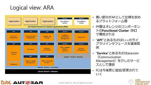 AUTOSAR Adaptive Platformのアーキテクチャ