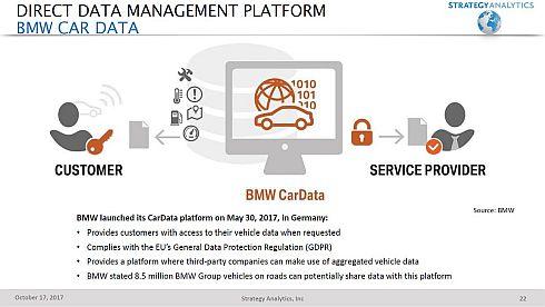 BMWの「CarData Platform」