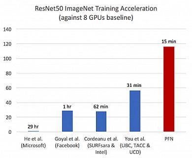 ImageNetとResNet-50による学習速度の比較