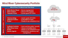 IoTセキュリティの機能と関わる製品