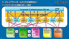 ERPとPLM、CAD連携の「悲しい現実」
