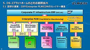 ERP、PLM、EDMの3レイヤー構造で解決