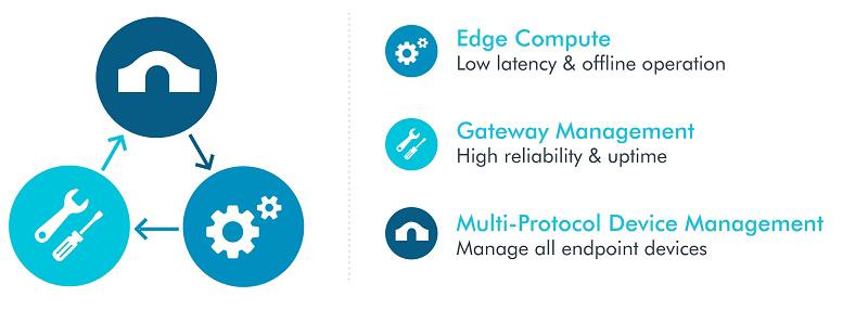 クラウドサービスのデバイス管理機能を拡充する新セットを提供