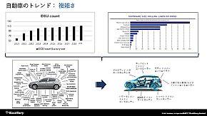 車載ソフトウェアは年々大規模かつ複雑になっている