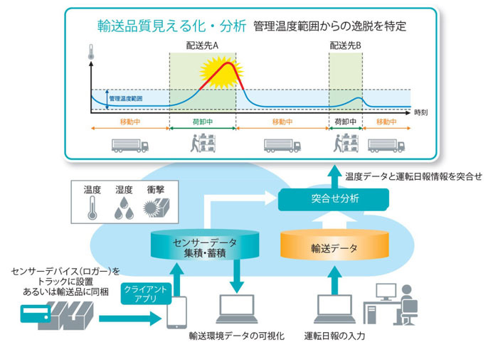 IoTを活用し、温度管理輸送を支援するサービスを開始