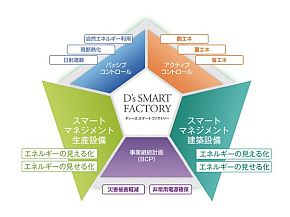 環境配慮型工場「D's SMART FACTORY」のコンセプト