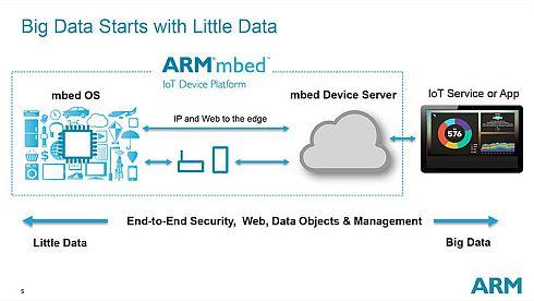 IoT観測所(39):Arm「mbed OS」は立ち位置を変えながら進化