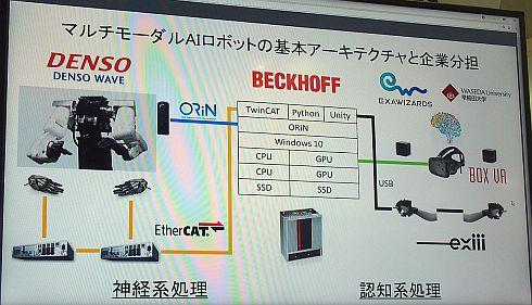 「マルチモーダルAIロボット」の基本アーキテクチャと企業分担