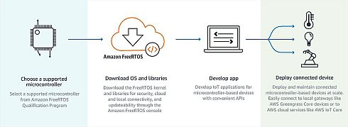 「Amazon FreeRTOS」の利用イメージ