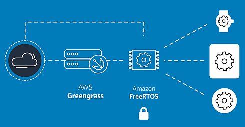 AWSのサービスと「Amazon FreeRTOS」の連携