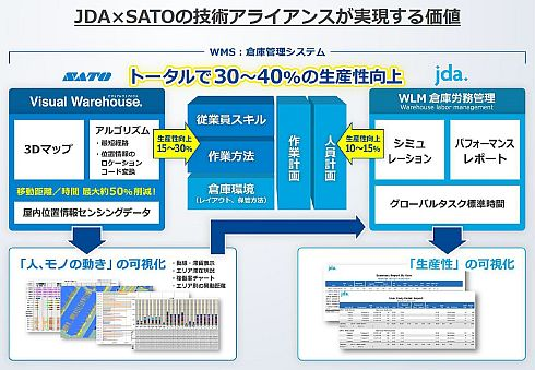 JDAとサトーの提携ソリューションによって得られる生産性向上の効果