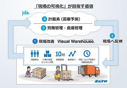 JDAとサトーの提携によって「倉庫管理の未来の形」が見えてくる