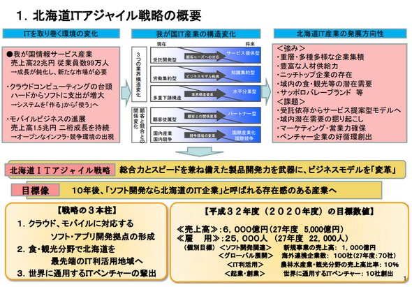 北海道ITアジャイル戦略
