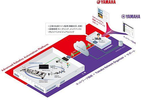 遠隔管理システムパッケージのシステムイメージと両社の役割分担