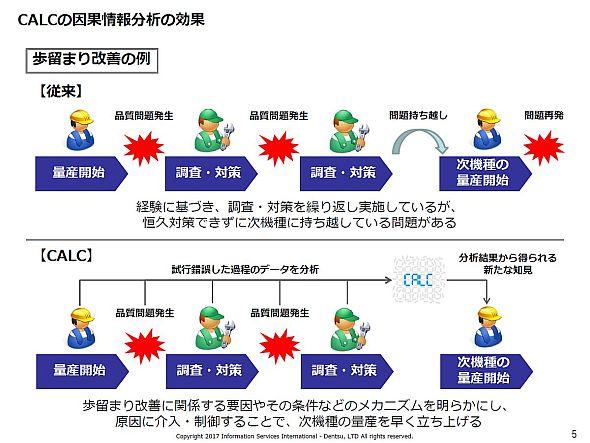 CALCの因果情報分析の効果