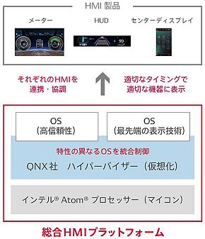 「統合HMIプラットフォーム」のシステムイメージ