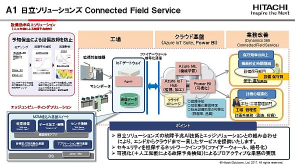 「Connected Field Service」の概要