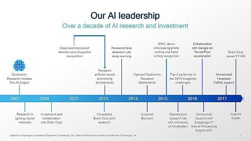 クアルコムのAI開発の沿革