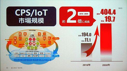 CPS/IoTの世界市場の調査結果