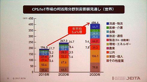CPS/IoT世界市場の利活用分野別需要額見通し