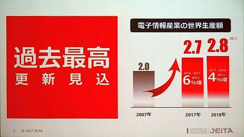 電子情報産業の世界生産額見通し