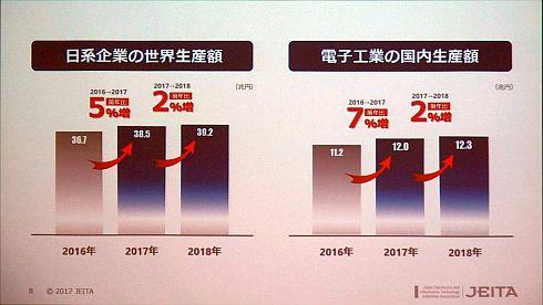 日系企業の世界生産額と国内生産額の見通し