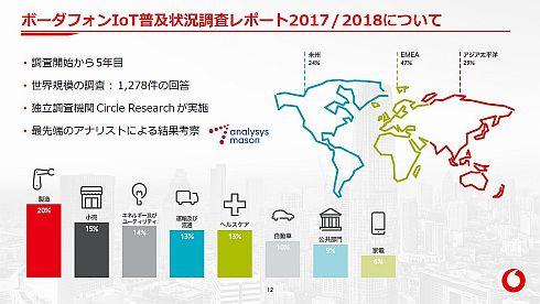 ボーダフォンIoT普及状況調査レポート2017/2018の概要