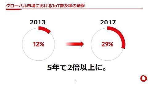 グローバル市場におけるIoT普及率の遷移