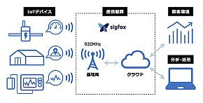 SIGFOXネットワーク