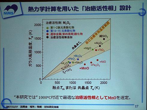 熱力学計算を用いた「治癒活性相」の設計指針