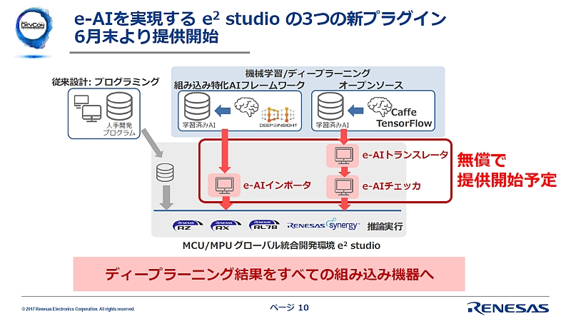ノンプログラミング開発環境がIoTのエッジとクラウドの相克を解消する (1/3)