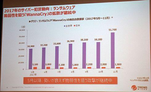 「WannaCry」は2017年6月以降も拡散を続けている