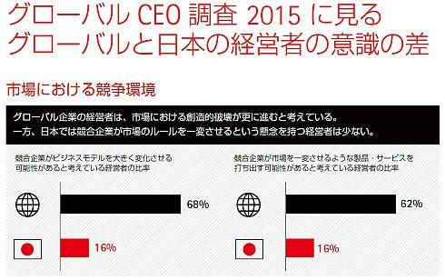 グローバルと日本の経営者の意識の差