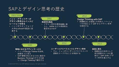 SAPとデザイン思考の歴史