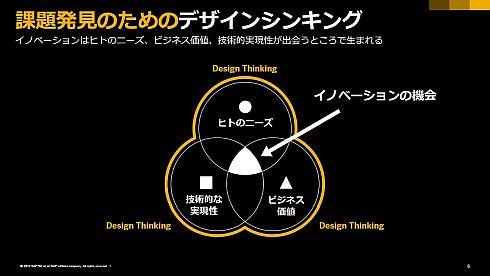 課題発見のためのデザイン思考
