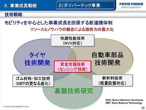 東洋ゴム工業の中期経営計画「中計'17」における自動車部品事業の技術戦略