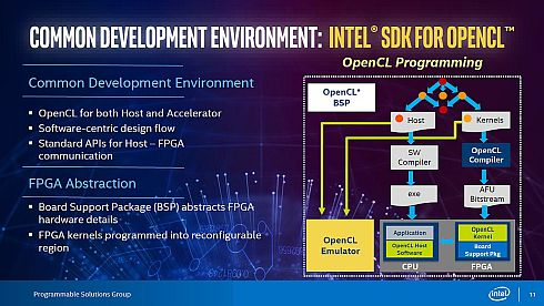 「Intel FPGA SDK for OpenCL 17.1」によるソフトウェア開発プロセス