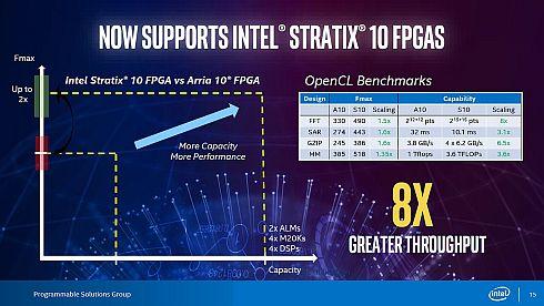 「Stratix 10」を用いたOpenCLプログラミングのベンチマーク並列コンピューティングにおける遅延の比較
