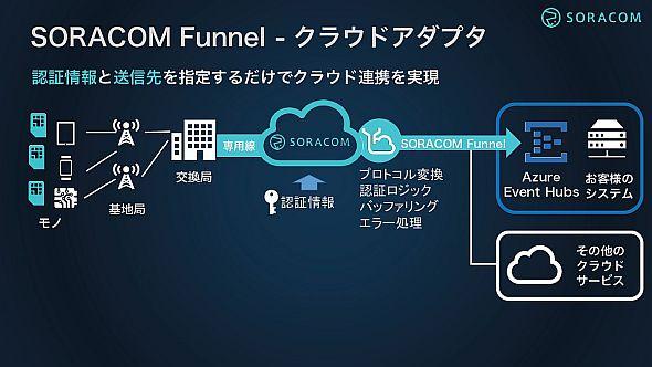 「SORACOM Funnel」は「Microsoft Azure Event Hubs」に対応している