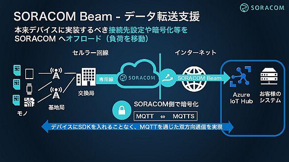 「Azure IoT Hub接続機能」で「Microsoft Azure」と「SORACOM Beam」の連携が可能になる