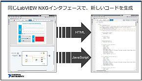 UIをHTMLやJavaScriptに自動変換して配布できる