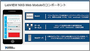 LabVIEW NXG Web Moduleの3つの機能